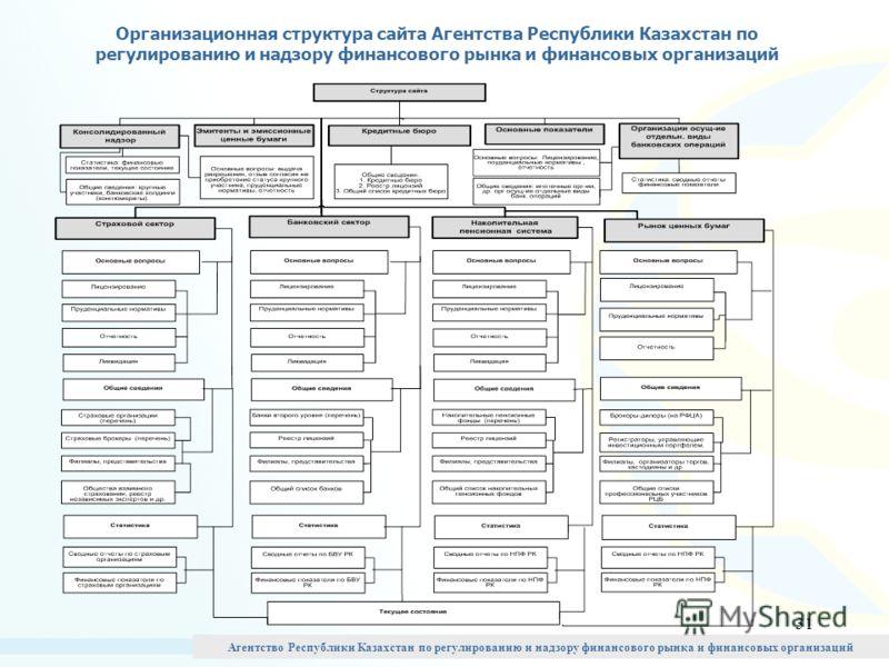 31 Организационная структура сайта Агентства Республики Казахстан по регулированию и надзору финансового рынка и финансовых организаций Агентство Республики Казахстан по регулированию и надзору финансового рынка и финансовых организаций