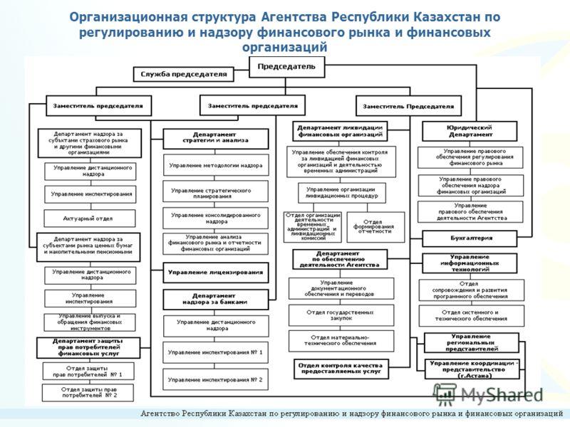 5 Организационная структура Агентства Республики Казахстан по регулированию и надзору финансового рынка и финансовых организаций