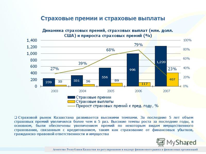 8 Страховые премии и страховые выплаты Страховой рынок Казахстана развивается высокими темпами. За последние 5 лет объем страховых премий увеличился более чем в 5 раз. Высокие темпы роста за последние годы, в основном, были обеспечены увеличением пре