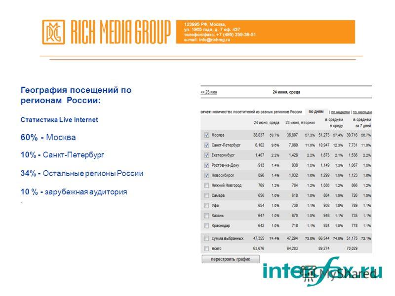 География посещений по регионам России: Статистика Live Internet 60% - Москва 10% - Санкт-Петербург 34% - Остальные регионы России 10 % - зарубежная аудитория.