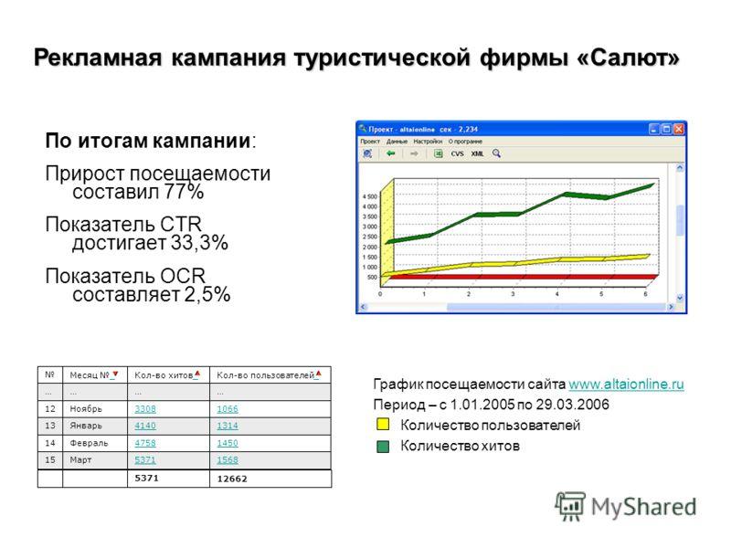 По итогам кампании: Прирост посещаемости составил 77% Показатель CTR достигает 33,3% Показатель OCR составляет 2,5% Рекламная кампания туристической фирмы «Салют» График посещаемости сайта www.altaionline.ruwww.altaionline.ru Период – с 1.01.2005 по