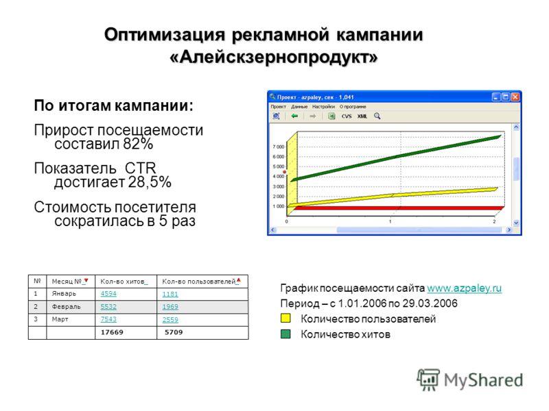 По итогам кампании: Прирост посещаемости составил 82% Показатель CTR достигает 28,5% Стоимость посетителя сократилась в 5 раз Оптимизация рекламной кампании «Алейскзернопродукт» График посещаемости сайта www.azpaley.ruwww.azpaley.ru Период – с 1.01.2