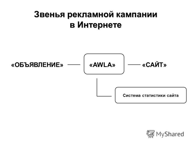 Звенья рекламной кампании в Интернете Система статистики сайта «ОБЪЯВЛЕНИЕ» «AWLA» «САЙТ»