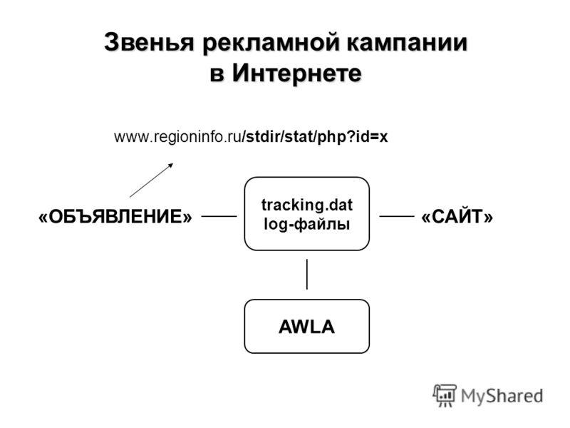 Звенья рекламной кампании в Интернете AWLA tracking.dat log-файлы «ОБЪЯВЛЕНИЕ» «САЙТ» www.regioninfo.ru/stdir/stat/php?id=x