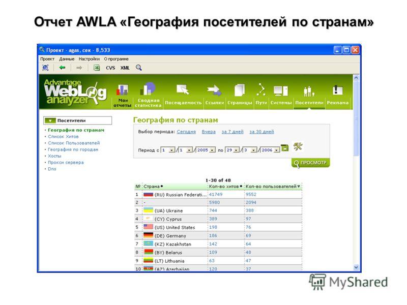 Отчет AWLA «География посетителей по странам»