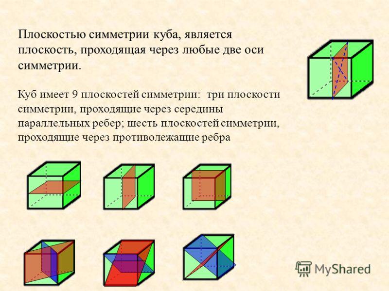 Плоскостью симметрии куба, является плоскость, проходящая через любые две оси симметрии. Куб имеет 9 плоскостей симметрии: три плоскости симметрии, проходящие через середины параллельных ребер; шесть плоскостей симметрии, проходящие через противолежа