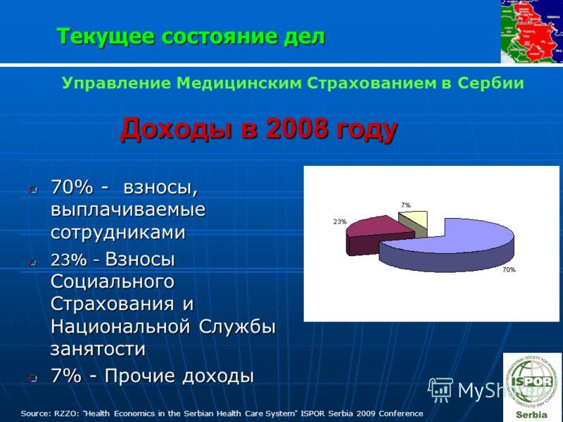 Доходы в 2008 году 70% - взносы, выплачиваемые сотрудниками 23% - Взносы Социального Страхования и Национальной Службы занятости 7% - Прочие доходы Source: RZZO: Health Economics in the Serbian Health Care System ISPOR Serbia 2009 Conference Текущее