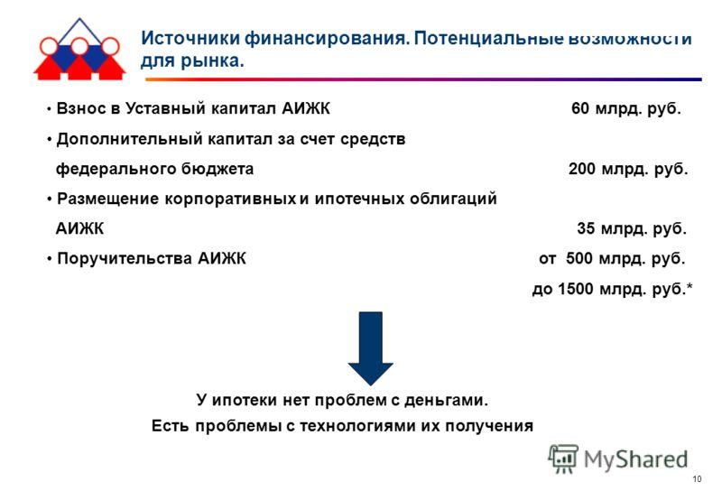 10 Источники финансирования. Потенциальные возможности для рынка. Взнос в Уставный капитал АИЖК 60 млрд. руб. Дополнительный капитал за счет средств федерального бюджета 200 млрд. руб. Размещение корпоративных и ипотечных облигаций АИЖК 35 млрд. руб.