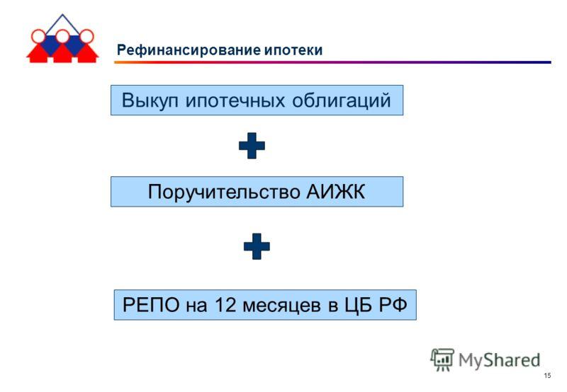 15 Рефинансирование ипотеки Поручительство АИЖК Выкуп ипотечных облигаций РЕПО на 12 месяцев в ЦБ РФ