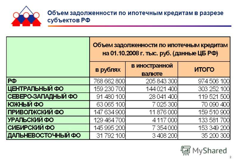 2 Объем задолженности по ипотечным кредитам в разрезе субъектов РФ
