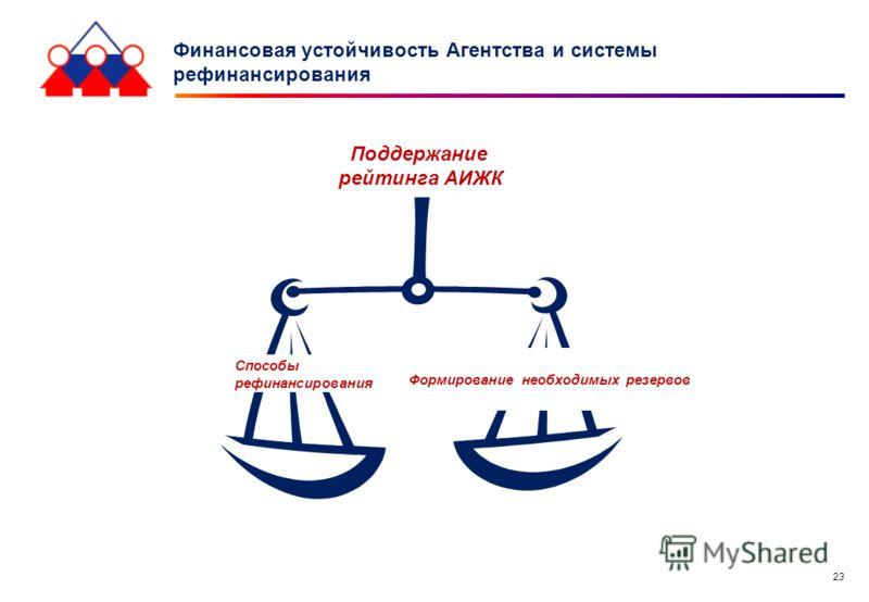 23 Финансовая устойчивость Агентства и системы рефинансирования Поддержание рейтинга АИЖК Способы рефинансирования Формирование необходимых резервов