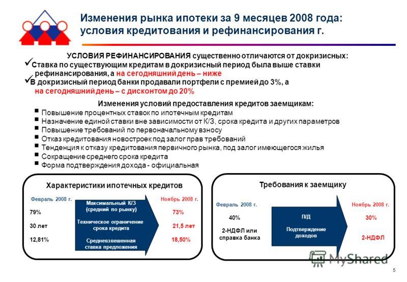 5 Изменения рынка ипотеки за 9 месяцев 2008 года: условия кредитования и рефинансирования г. Характеристики ипотечных кредитов Февраль 2008 г. Ноябрь 2008 г. 79% 73% 30 лет 21,5 лет 12,81% 18,50% Максимальный К/З (средний по рынку) Техническое ограни