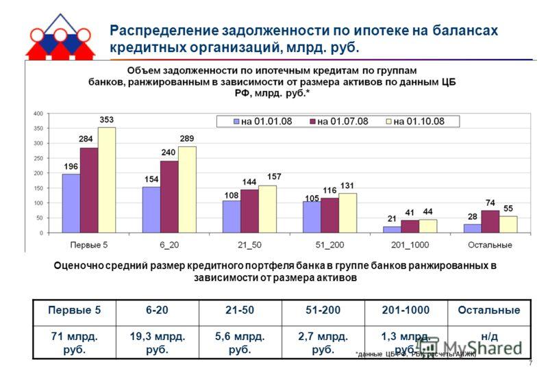 7 Распределение задолженности по ипотеке на балансах кредитных организаций, млрд. руб. *данные ЦБ РФ, РБК, расчеты АИЖК) Первые 56-2021-5051-200201-1000Остальные 71 млрд. руб. 19,3 млрд. руб. 5,6 млрд. руб. 2,7 млрд. руб. 1,3 млрд. руб. н/д Оценочно