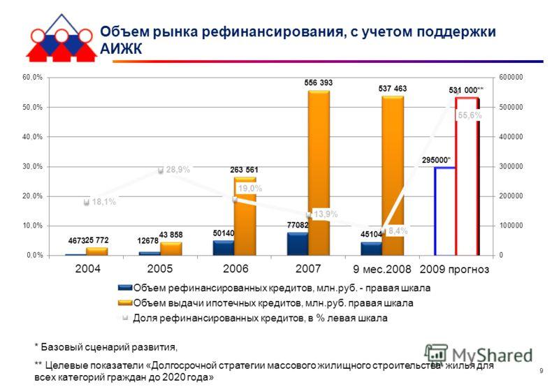 9 Объем рынка рефинансирования, с учетом поддержки АИЖК * Базовый сценарий развития, ** Целевые показатели «Долгосрочной стратегии массового жилищного строительства жилья для всех категорий граждан до 2020 года»
