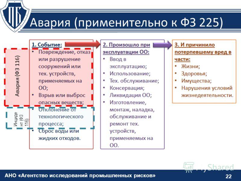 АНО «Агентство исследований промышленных рисков» Авария (применительно к ФЗ 225) 22 Авария (ФЗ 116) Инциде нт (ФЗ 116)