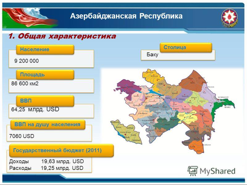 Баку Столица 9 200 000 Население 86 600 км2 Площадь 7060 USD ВВП на душу населения 1. Общая характеристика 64,25 млрд. USD ВВП Доходы 19,63 млрд. USD Расходы 19,25 млрд. USD Доходы 19,63 млрд. USD Расходы 19,25 млрд. USD Государственный бюджет (2011)