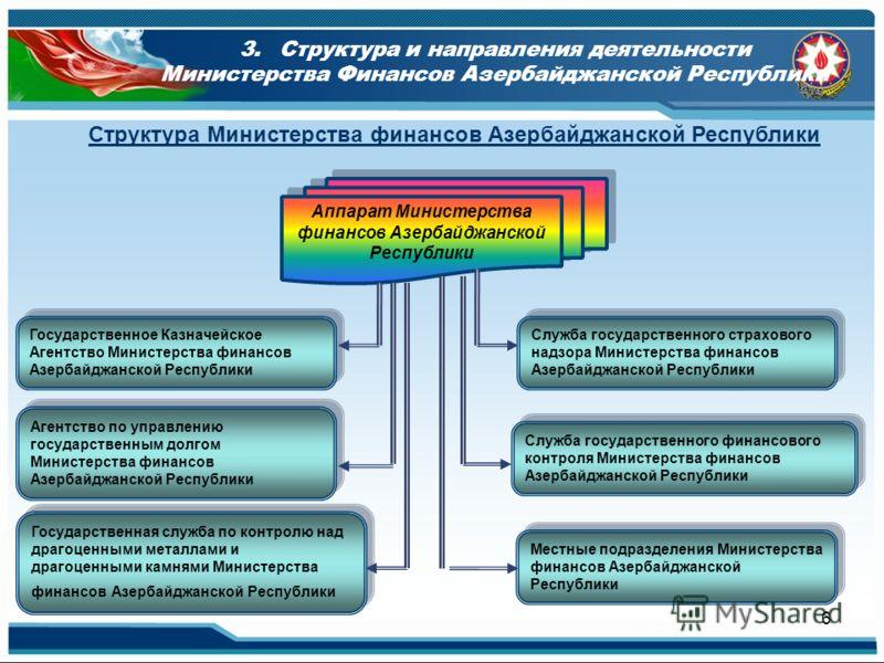 6 Структура Министерства финансов Азербайджанской Республики Аппарат Министерства финансов Азербайджанской Республики Государственное Казначейское Агентство Министерства финансов Азербайджанской Республики Агентство по управлению государственным долг