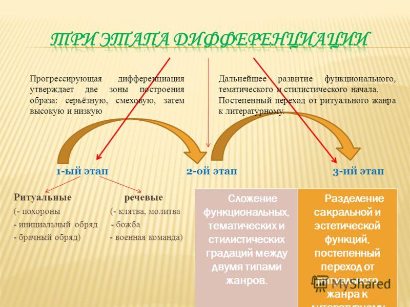 1-ый этап 2-ой этап 3-ий этап Ритуальные речевые (- похороны (- клятва, молитва - инициальный обряд - божба - брачный обряд) - военная команда) Сложение функциональных, тематических и стилистических градаций между двумя типами жанров. Разделение сакр