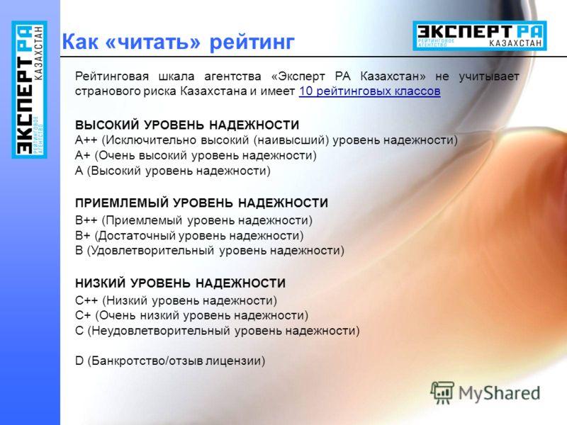 Как «читать» рейтинг Рейтинговая шкала агентства «Эксперт РА Казахстан» не учитывает странового риска Казахстана и имеет 10 рейтинговых классов ВЫСОКИЙ УРОВЕНЬ НАДЕЖНОСТИ A++ (Исключительно высокий (наивысший) уровень надежности) A+ (Очень высокий ур