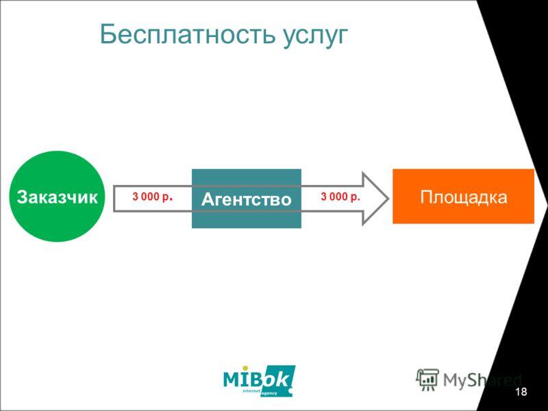 Площадка 18 Бесплатность услуг Агентство Заказчик 3 000 р.