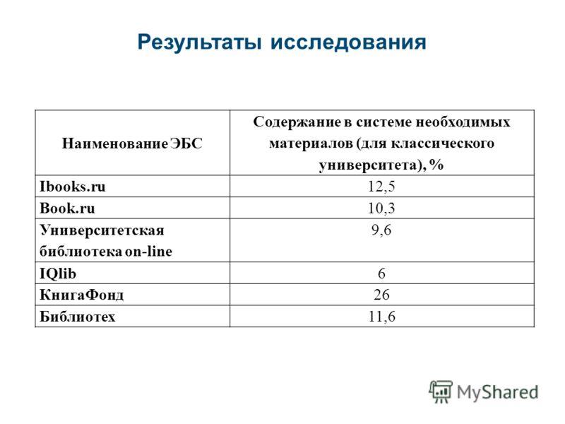 Наименование ЭБС Содержание в системе необходимых материалов (для классического университета), % Ibooks.ru12,5 Book.ru10,3 Университетская библиотека on-line 9,6 IQlib6 КнигаФонд26 Библиотех11,6 Результаты исследования