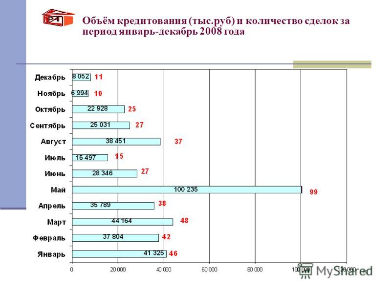 19 Объём кредитования (тыс.руб) и количество сделок за период январь-декабрь 2008 года
