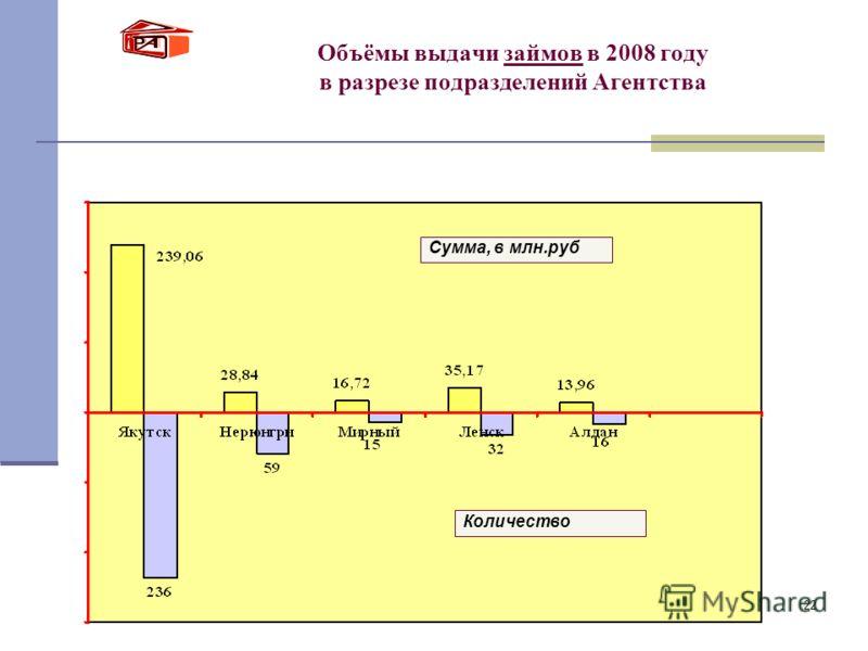 22 Объёмы выдачи займов в 2008 году в разрезе подразделений Агентства Сумма, в млн.руб Количество