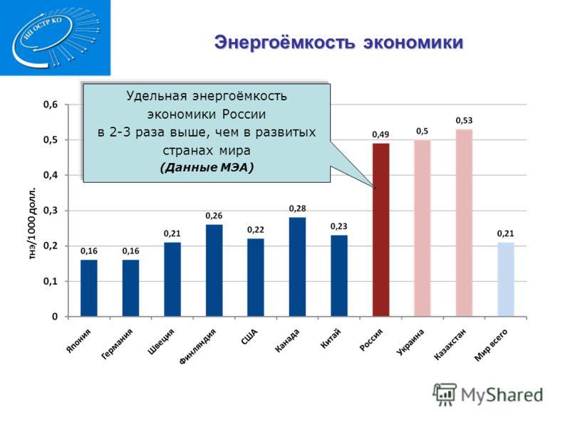 тнэ/1000 долл. Энергоёмкость экономики 1 Удельная энергоёмкость экономики России в 2-3 раза выше, чем в развитых странах мира (Данные МЭА)