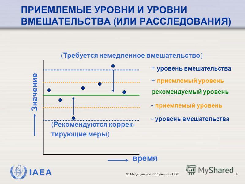 IAEA 9: Медицинское облучение - BSS36 ПРИЕМЛЕМЫЕ УРОВНИ И УРОВНИ ВМЕШАТЕЛЬСТВА (ИЛИ РАССЛЕДОВАНИЯ) + уровень вмешательства + приемлемый уровень рекомендуемый уровень - приемлемый уровень - уровень вмешательства время (Требуется немедленное вмешательс