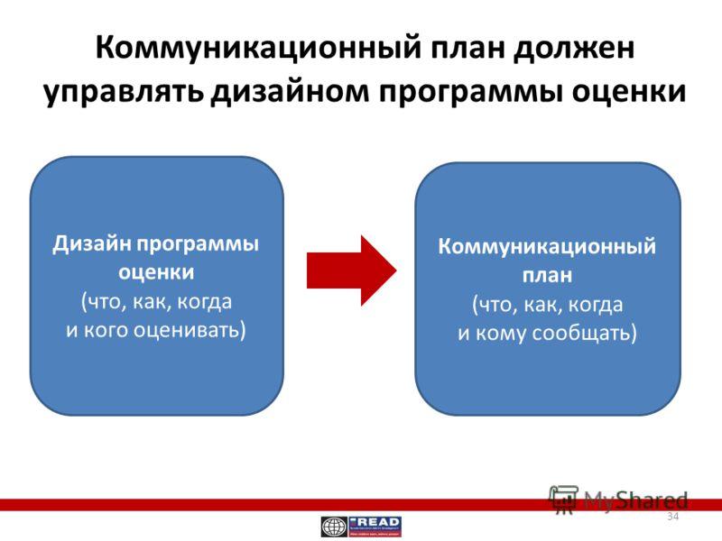 Коммуникационный план должен управлять дизайном программы оценки Коммуникационный план (что, как, когда и кому сообщать) Дизайн программы оценки (что, как, когда и кого оценивать) 34