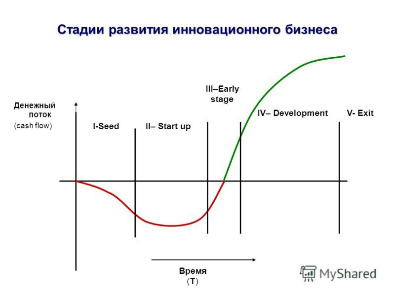 Стадии развития инновационного бизнеса Денежный поток (cash flow) I-SeedII– Start up III–Early stage IV– DevelopmentV- Exit Время (Т)