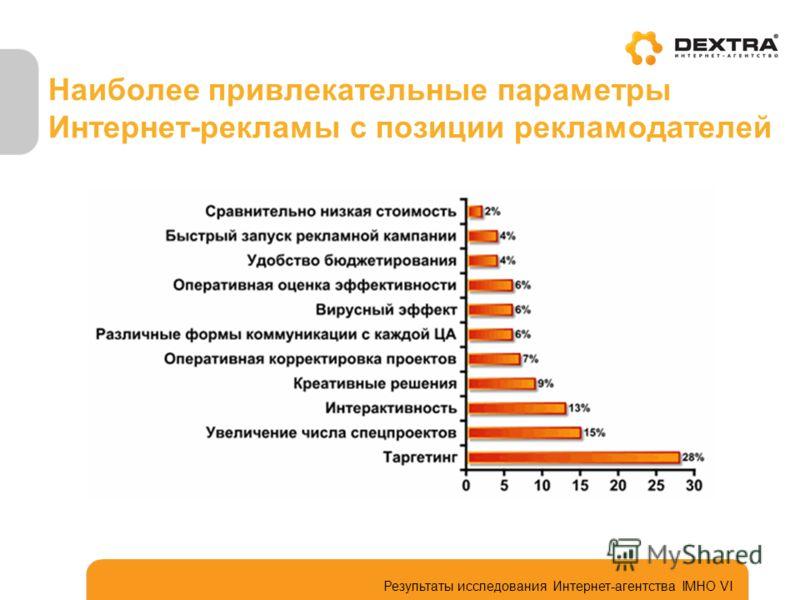 Наиболее привлекательные параметры Интернет-рекламы с позиции рекламодателей Результаты исследования Интернет-агентства IMHO VI