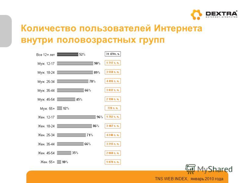 Количество пользователей Интернета внутри половозрастных групп TNS WEB INDEX, январь 2010 года