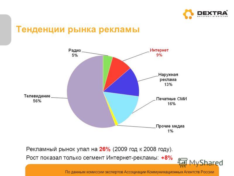 Тенденции рынка рекламы Рекламный рынок упал на 26% (2009 год к 2008 году). Рост показал только сегмент Интернет-рекламы: +8% По данным комиссии экспертов Ассоциации Коммуникационных Агентств России