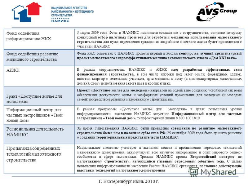 Г. Екатеринбург июнь 2010 г. Фонд содействия реформированию ЖКХ 5 марта 2009 года Фонд и НАМИКС подписали соглашение о сотрудничестве, согласно которому конкурсный отбор пилотных проектов для отработки механизма использования малоэтажного строительст