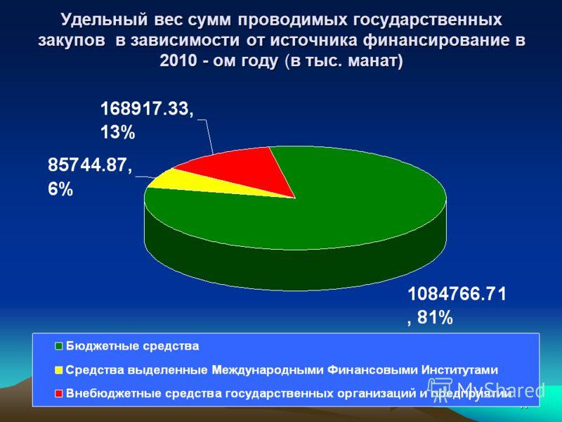 11 Удельный вес сумм проводимых государственных закупов в зависимости от источника финансирование в 2010 - ом году (в тыс. манат)