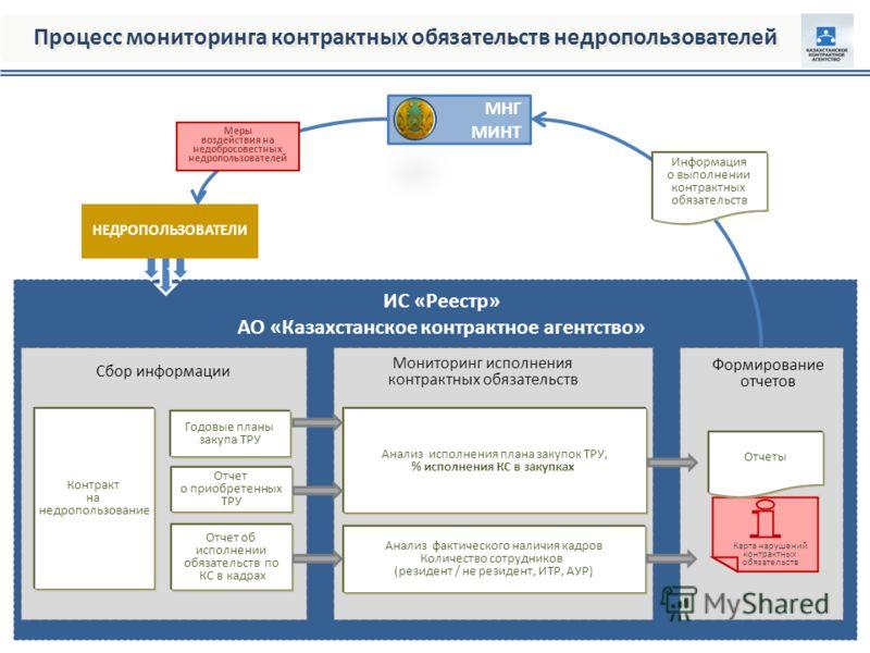 ИС «Реестр» АО «Казахстанское контрактное агентство» Формирование отчетов Сбор информации Мониторинг исполнения контрактных обязательств Годовые планы закупа ТРУ Отчет о приобретенных ТРУ Отчет об исполнении обязательств по КС в кадрах Контракт на не