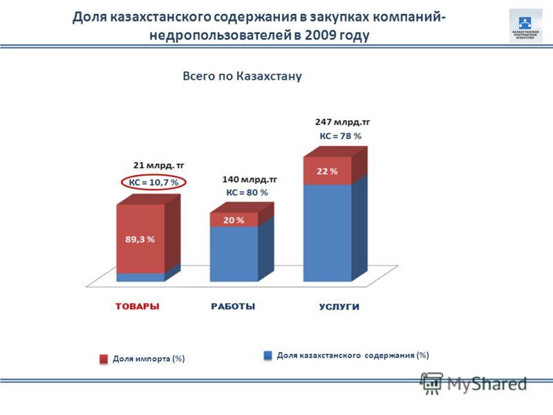 Доля казахстанского содержания (%) Доля импорта (%) Доля казахстанского содержания в закупках компаний- недропользователей в 2009 году Всего по Казахстану