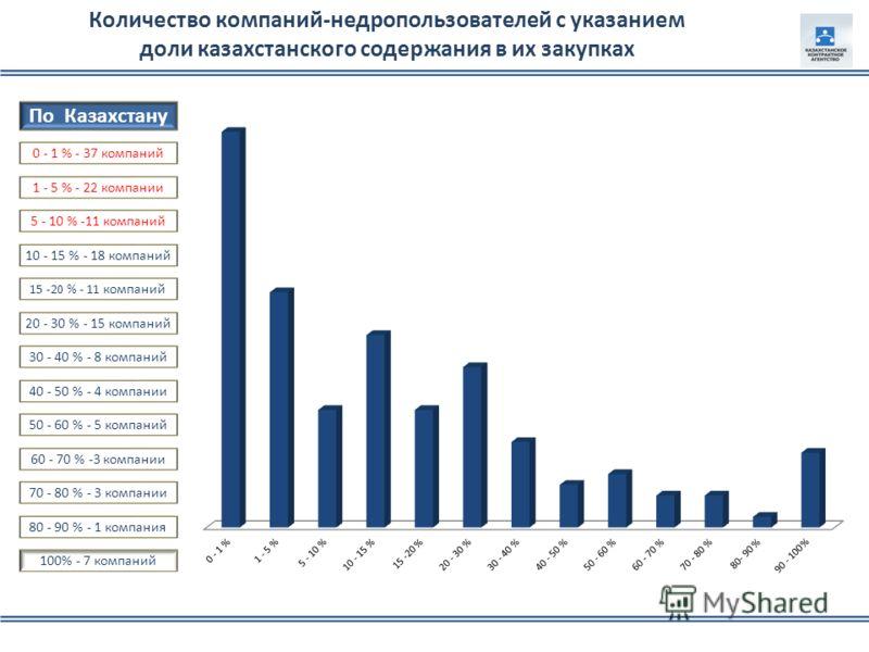 По Казахстану 0 - 1 % - 37 компаний 40 - 50 % - 4 компании 30 - 40 % - 8 компаний 20 - 30 % - 15 компаний 15 -20 % - 11 компаний 10 - 15 % - 18 компаний 5 - 10 % -11 компаний 1 - 5 % - 22 компании 100% - 7 компаний 80 - 90 % - 1 компания 70 - 80 % -