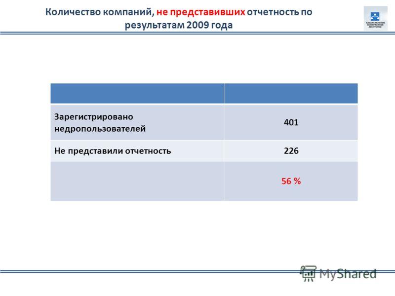 Зарегистрировано недропользователей 401 Не представили отчетность226 56 % Количество компаний, не представивших отчетность по результатам 2009 года