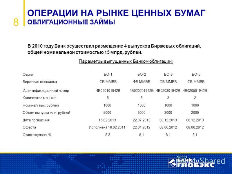 8 ОПЕРАЦИИ НА РЫНКЕ ЦЕННЫХ БУМАГ ОБЛИГАЦИОННЫЕ ЗАЙМЫ В 2010 году Банк осуществил размещение 4 выпусков Биржевых облигаций, общей номинальной стоимостью 15 млрд. рублей. Параметры выпущенных Банком облигаций: Серия БО-1БО-2БО-3 БО-5 Биржевая площадка