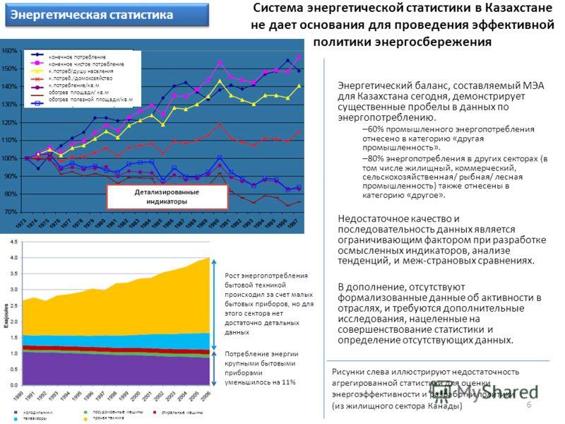 Система энергетической статистики в Казахстане не дает основания для проведения эффективной политики энергосбережения Энергетический баланс, составляемый МЭА для Казахстана сегодня, демонстрирует существенные пробелы в данных по энергопотреблению. –