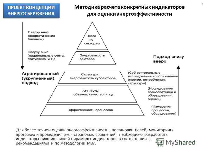 Методика расчета конкретных индикаторов для оценки энергоэффективности Для более точной оценки энергоэффективности, постановки целей, мониторинга программ и проведения меж-страновых сравнений, необходимо разработать индикаторы нижних этажей пирамиды