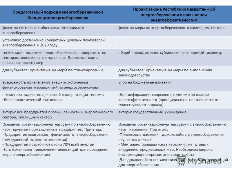 9 Предлагаемый подход к энергосбережению в Концепции энергосбережения Проект Закона Республики Казахстан «Об энергосбережении и повышении энергоэффективности» фокус на сектора с наибольшим потенциалом энергосбережения фокус на меры по энергосбережени