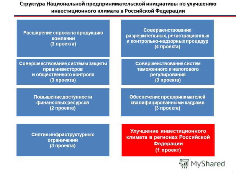 Стандарт деятельности органов исполнительной власти субъекта РФ по обеспечению благоприятного инвестиционного климата в регионе АГЕНТСТВО СТРАТЕГИЧЕСКИХ ИНИЦИАТИВ в партнерстве с
