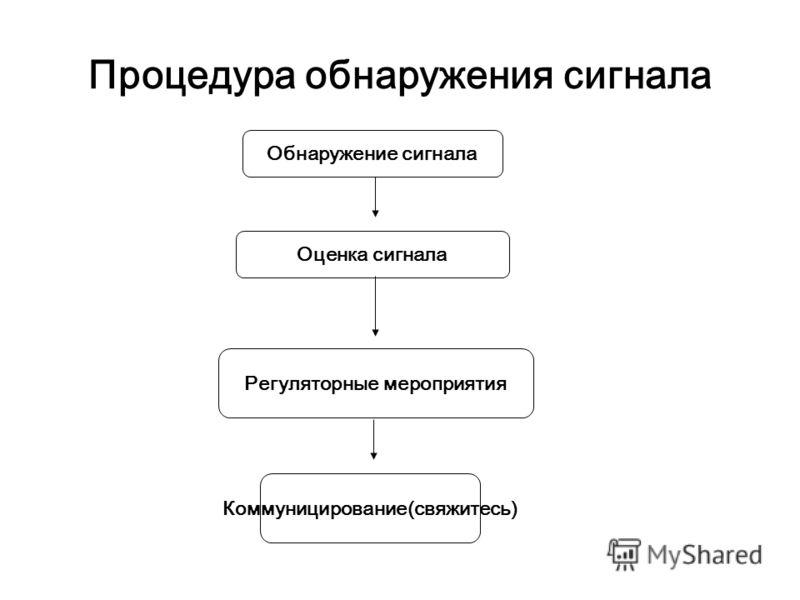 Процедура обнаружения сигнала Обнаружение сигнала Оценка сигнала Регуляторные мероприятия Коммуницирование(свяжитесь)