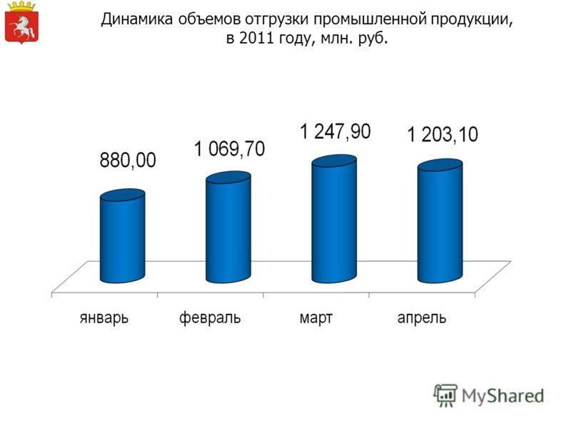 3 Динамика объемов отгрузки промышленной продукции, в 2011 году, млн. руб.
