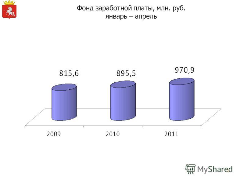 5 Фонд заработной платы, млн. руб. январь – апрель