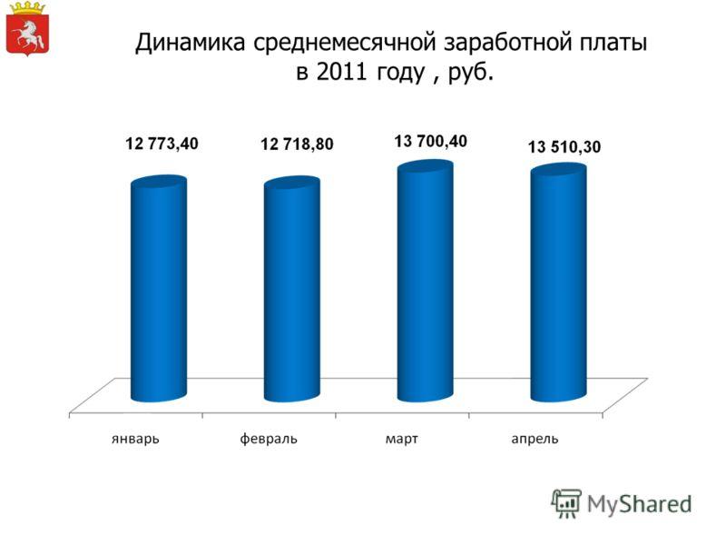 Динамика среднемесячной заработной платы в 2011 году, руб.