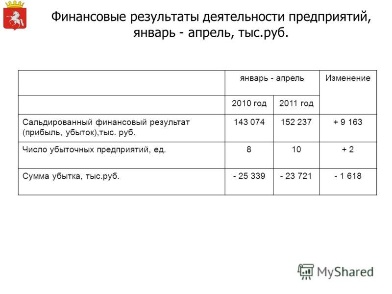 Финансовые результаты деятельности предприятий, январь - апрель, тыс.руб. январь - апрельИзменение 2010 год2011 год Сальдированный финансовый результат (прибыль, убыток),тыс. руб. 143 074152 237+ 9 163 Число убыточных предприятий, ед.810+ 2 Сумма убы